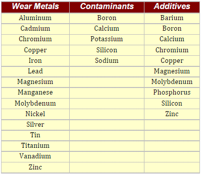 Oil Analysis Elements