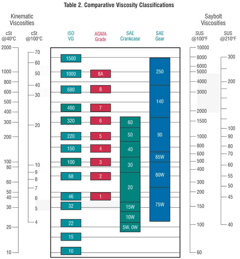 Similiar Redwood Viscosity Chart Keywords