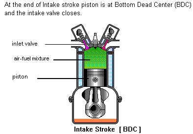 Pontiac Solstice Engine Diagram furthermore How Cars Work also Stock Illustration Four Stroke Engine  pression Vector Illustration Piston Image58103993 further MHD generator as well Page 2398. on engine exhaust diagram